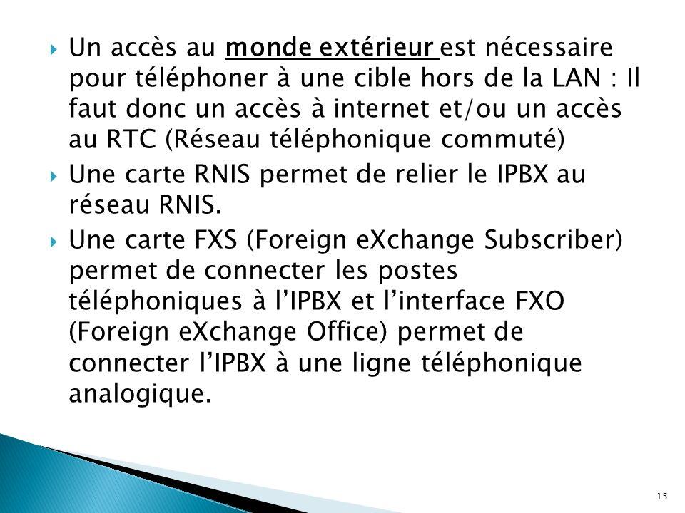 Un accès au monde extérieur est nécessaire pour téléphoner à une cible hors de la LAN : Il faut donc un accès à internet et/ou un accès au RTC (Réseau téléphonique commuté)