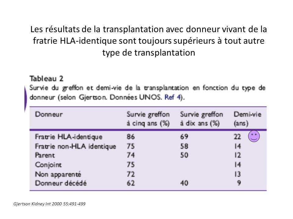 Les résultats de la transplantation avec donneur vivant de la fratrie HLA-identique sont toujours supérieurs à tout autre type de transplantation
