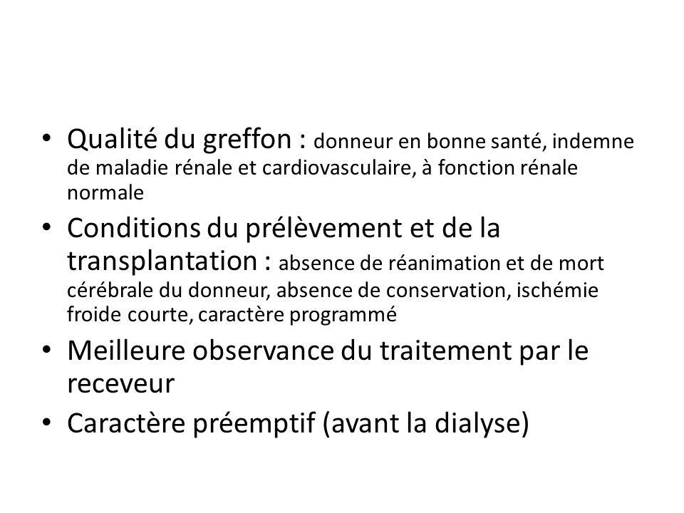Qualité du greffon : donneur en bonne santé, indemne de maladie rénale et cardiovasculaire, à fonction rénale normale