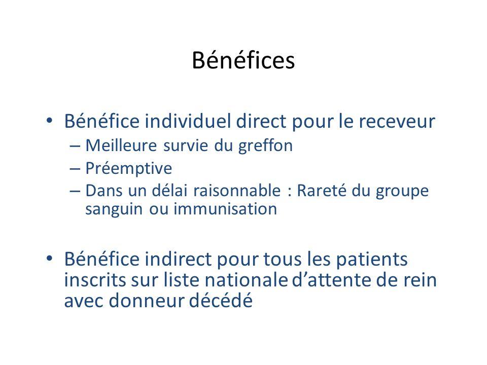 Bénéfices Bénéfice individuel direct pour le receveur