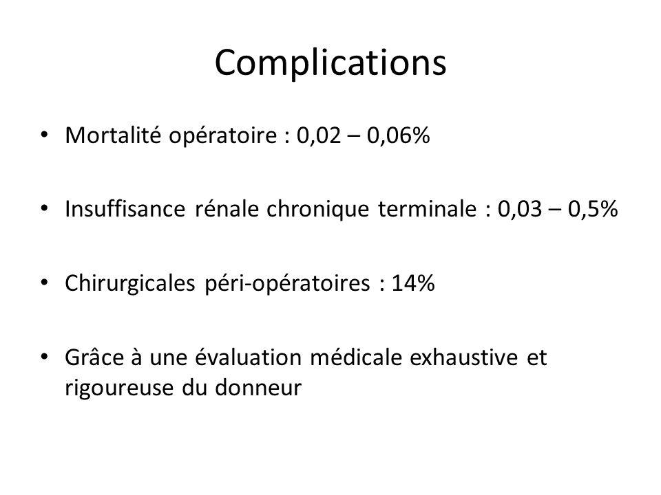 Complications Mortalité opératoire : 0,02 – 0,06%