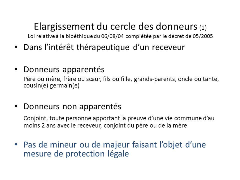 Elargissement du cercle des donneurs (1) Loi relative à la bioéthique du 06/08/04 complétée par le décret de 05/2005