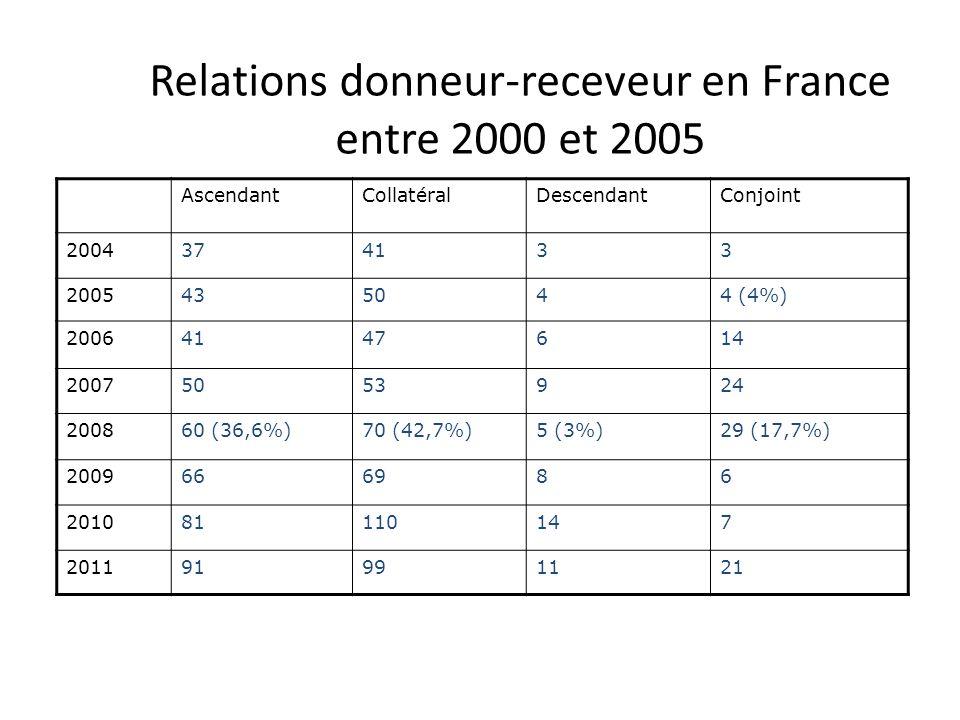 Relations donneur-receveur en France entre 2000 et 2005