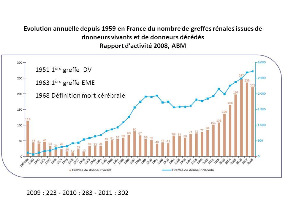 Evolution annuelle depuis 1959 en France du nombre de greffes rénales issues de donneurs vivants et de donneurs décédés Rapport d'activité 2008, ABM
