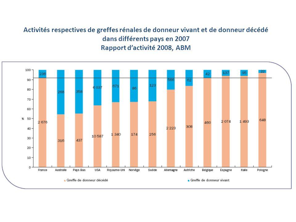 Activités respectives de greffes rénales de donneur vivant et de donneur décédé dans différents pays en 2007 Rapport d'activité 2008, ABM
