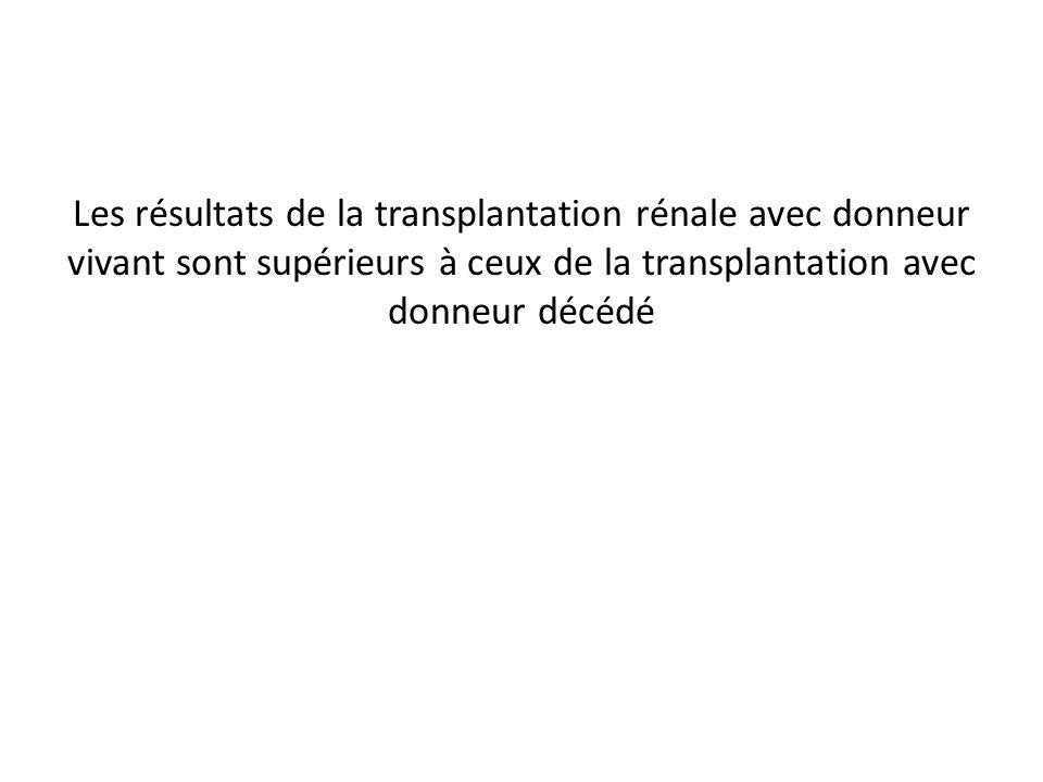 Les résultats de la transplantation rénale avec donneur vivant sont supérieurs à ceux de la transplantation avec donneur décédé