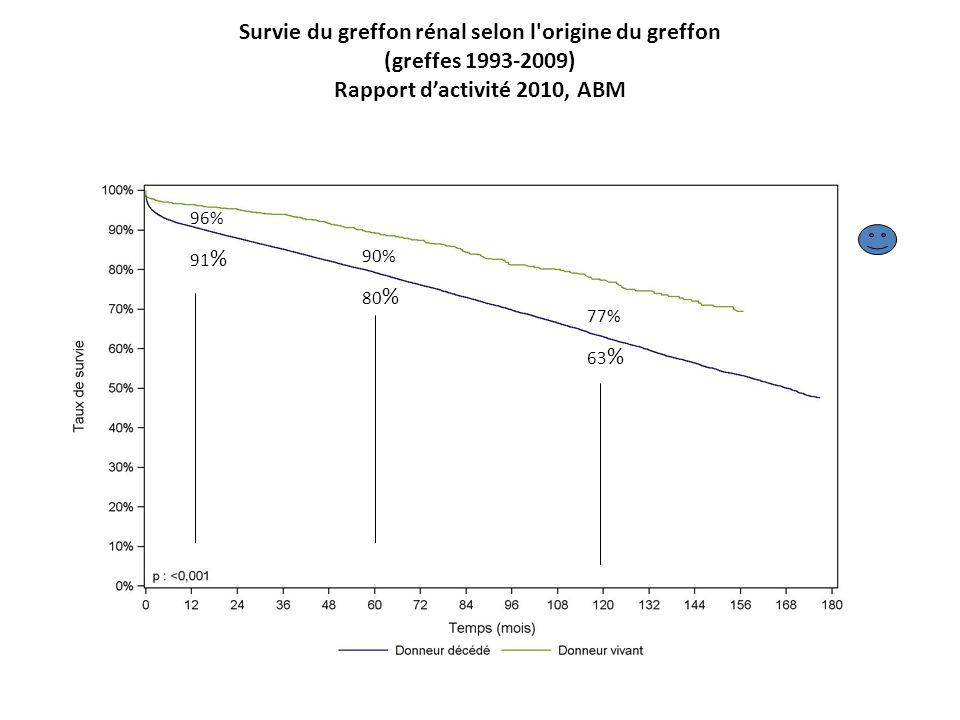 Survie du greffon rénal selon l origine du greffon (greffes 1993-2009) Rapport d'activité 2010, ABM