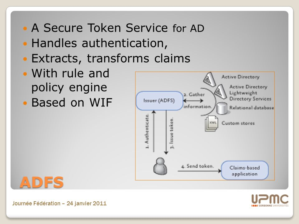 ADFS A Secure Token Service for AD Handles authentication,