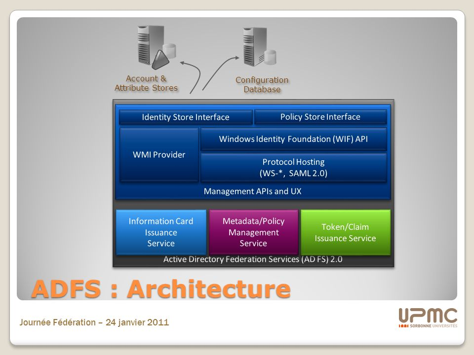 ADFS : Architecture Active Directory Federation Services (AD FS) 2.0