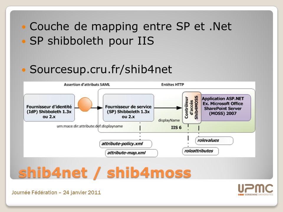 shib4net / shib4moss Couche de mapping entre SP et .Net