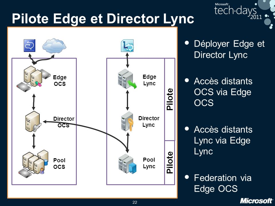 Pilote Edge et Director Lync