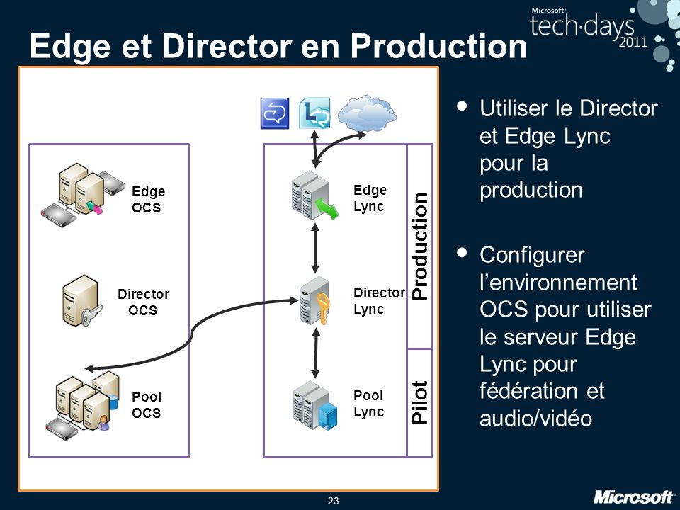Edge et Director en Production