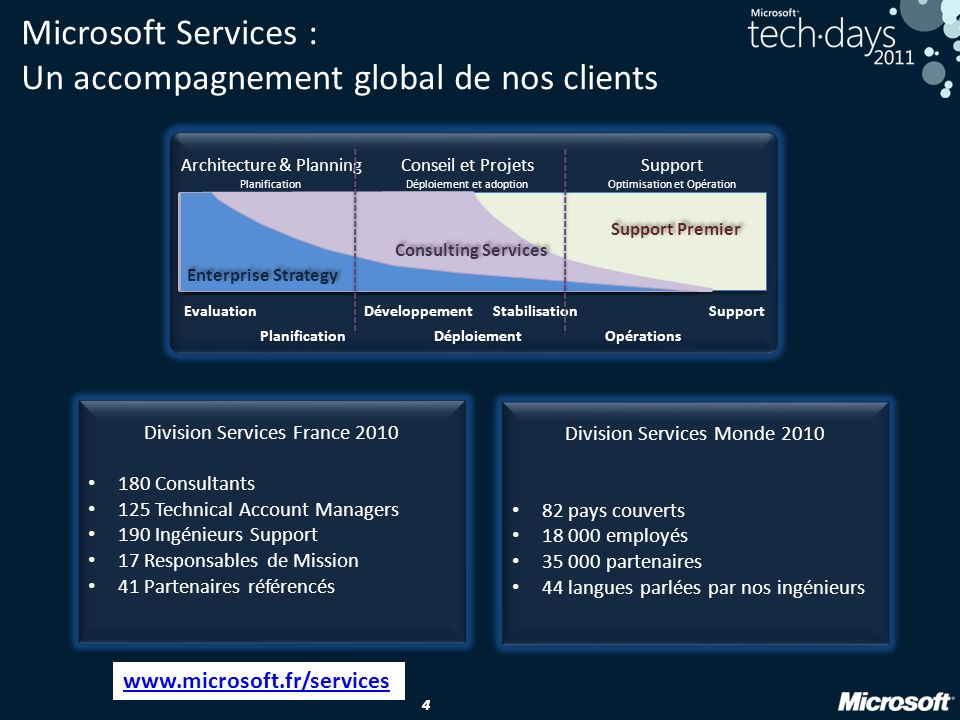 Microsoft Services : Un accompagnement global de nos clients