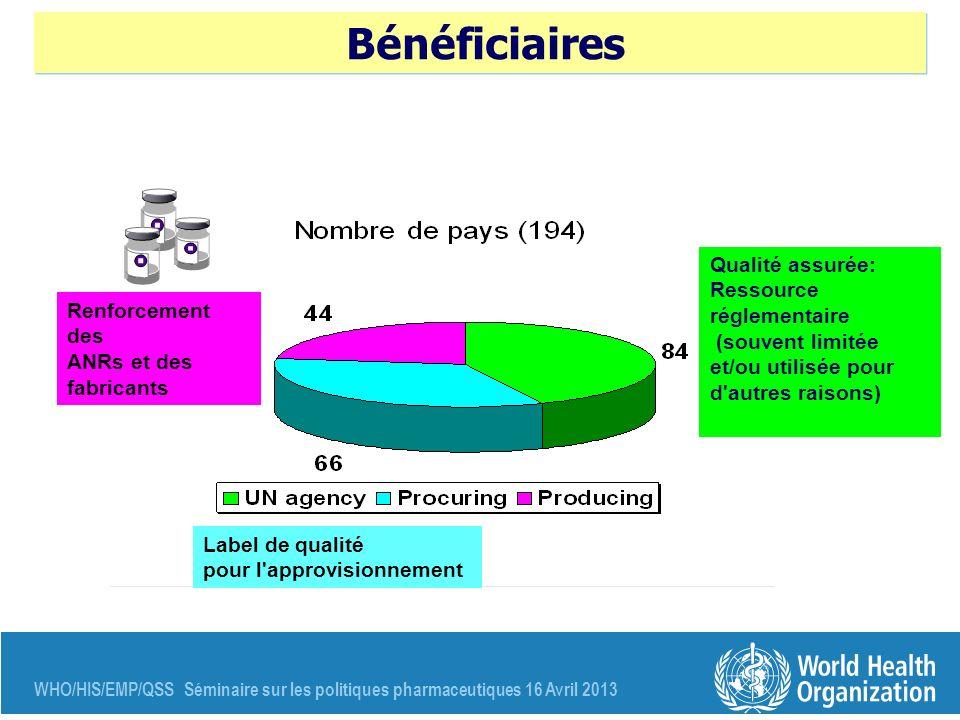 Bénéficiaires Qualité assurée: Ressource réglementaire