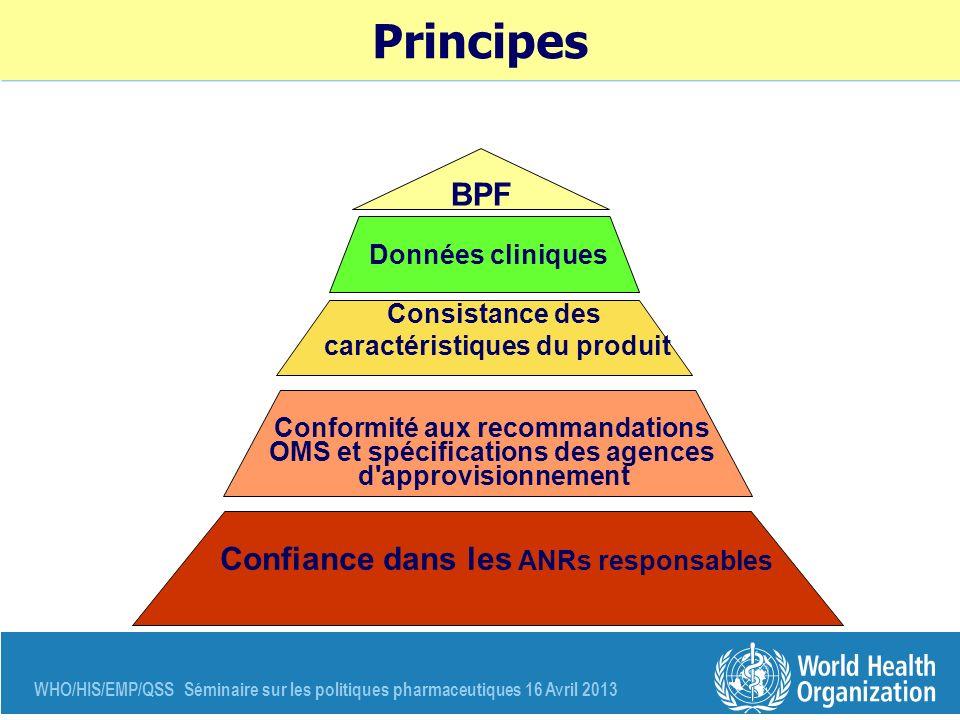 Principes BPF Confiance dans les ANRs responsables Données cliniques