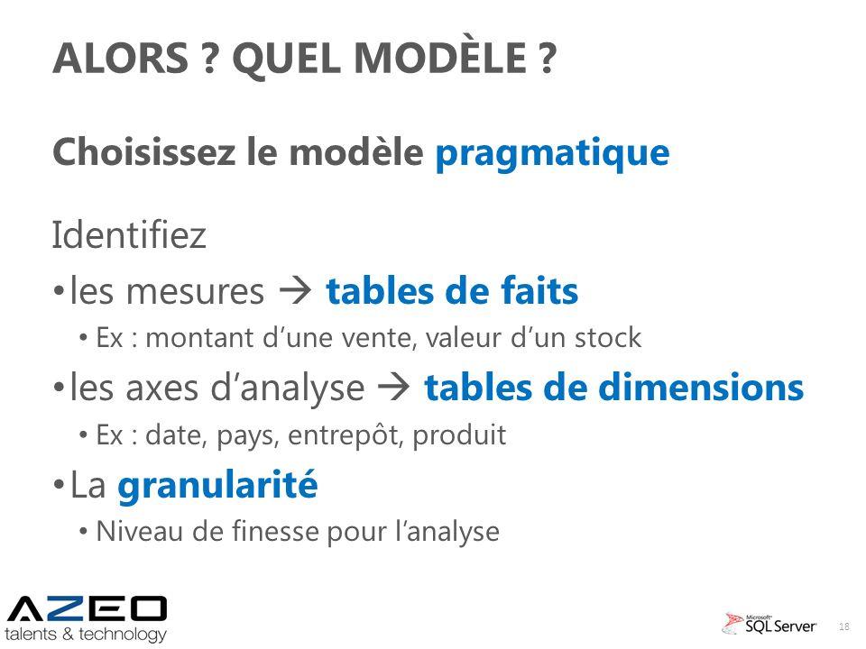 Alors Quel Modèle Choisissez le modèle pragmatique Identifiez
