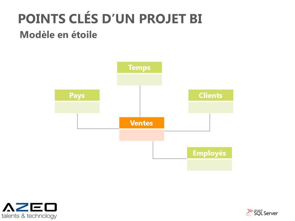 Points clés d'un projet BI