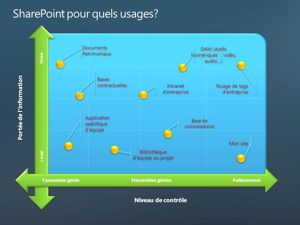 SharePoint pour quels usages