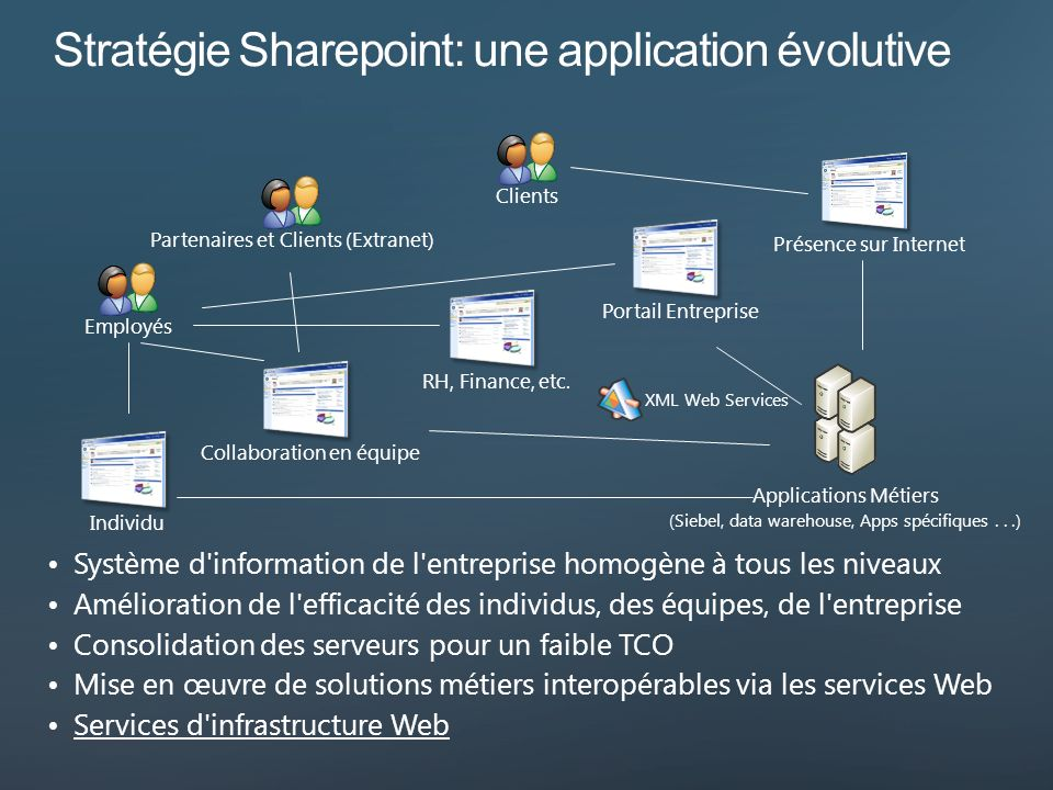 Stratégie Sharepoint: une application évolutive
