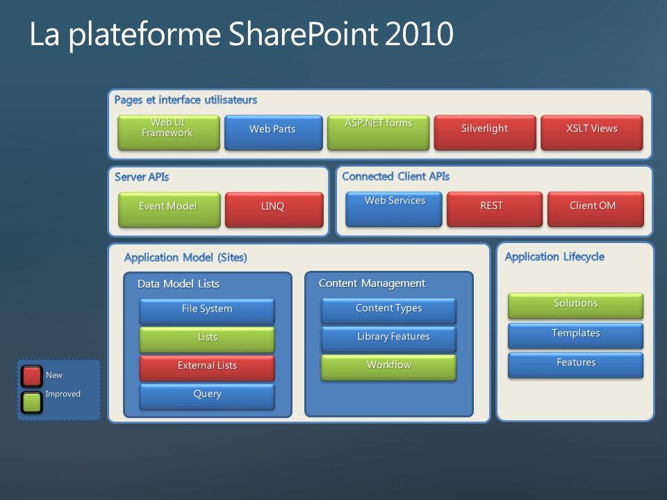 La plateforme SharePoint 2010