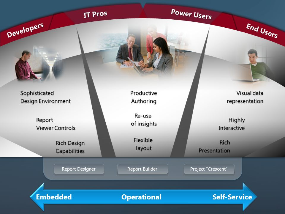 Embedded Operational Self-Service