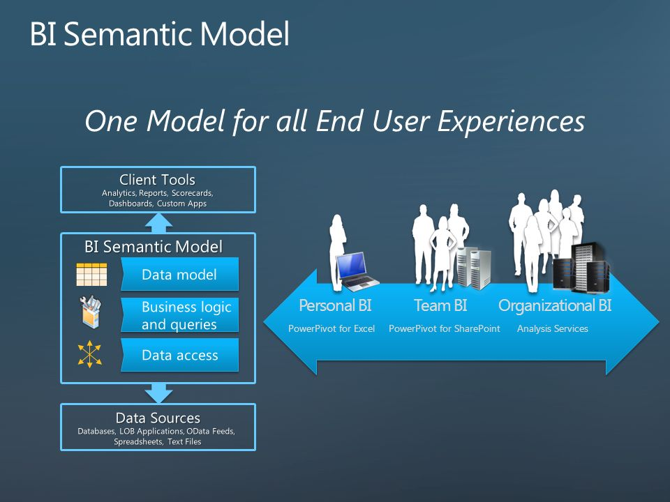 BI Semantic Model One Model for all End User Experiences