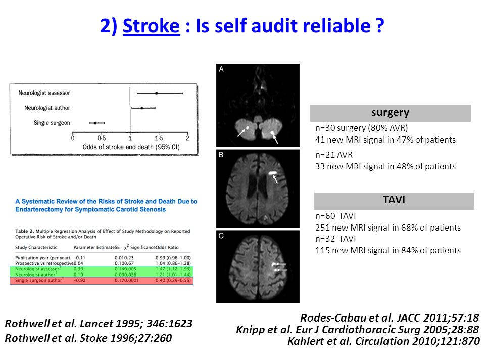 2) Stroke : Is self audit reliable