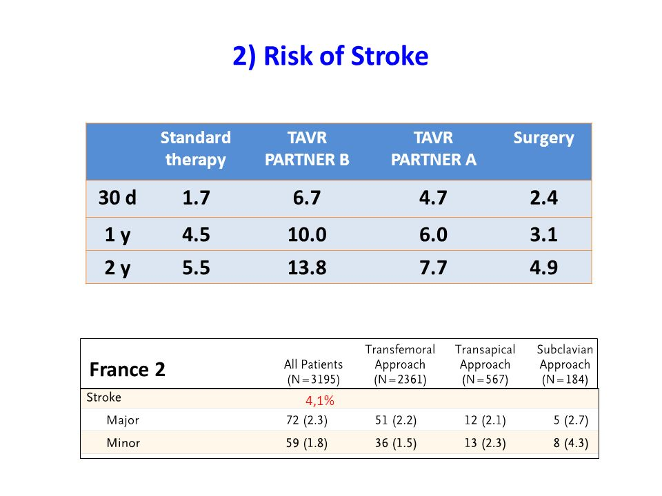2) Risk of Stroke Standard therapy. TAVR. PARTNER B. PARTNER A. Surgery. 30 d. 1.7. 6.7. 4.7.