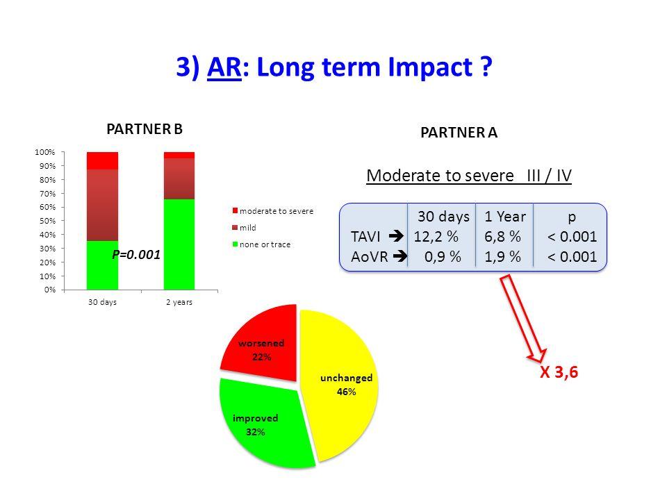 3) AR: Long term Impact X 3,6 PARTNER B PARTNER A