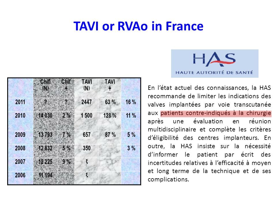 TAVI or RVAo in France Chir. (N) Chir. + TAVI % 16 % %