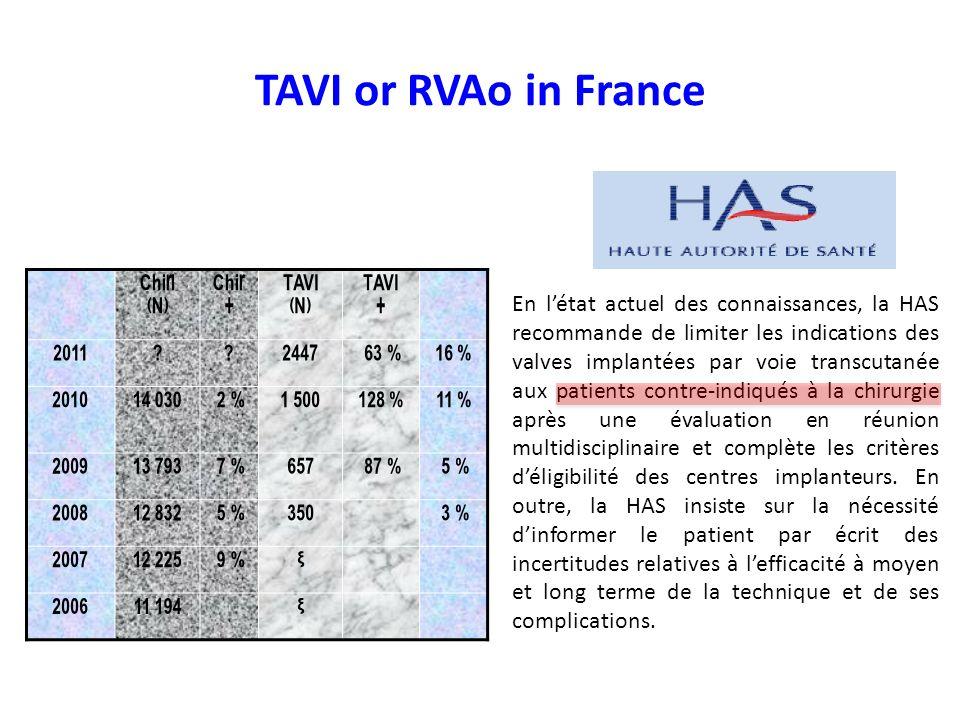 TAVI or RVAo in France Chir. (N) Chir. + TAVI. 2011. 2447. 63 % 16 % 2010. 14 030. 2 %