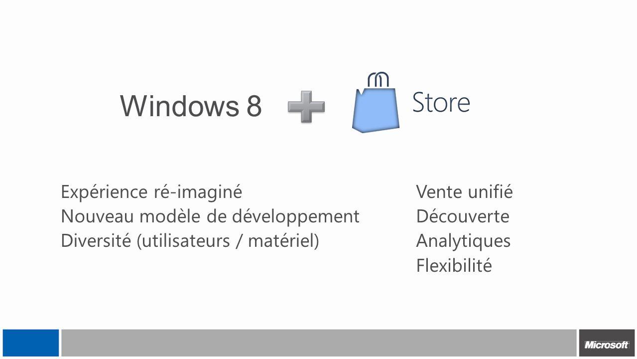 Windows 8 Expérience ré-imaginé Nouveau modèle de développement