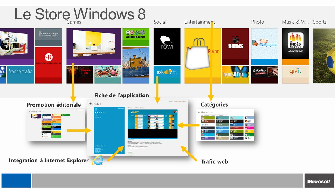 Le Store Windows 8 Fiche de l'application Promotion éditoriale