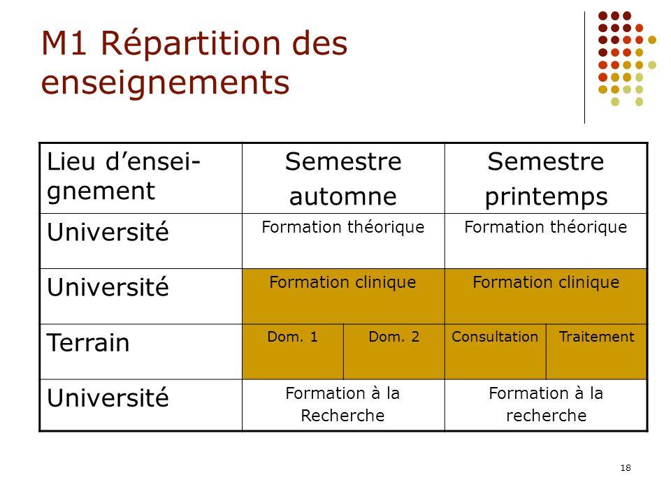 M1 Répartition des enseignements
