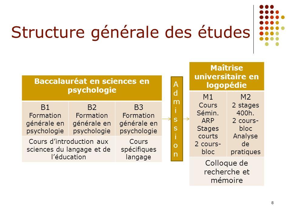 Structure générale des études