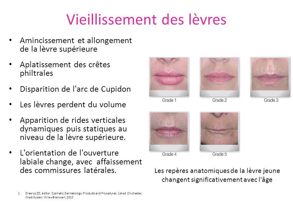 Vieillissement des lèvres