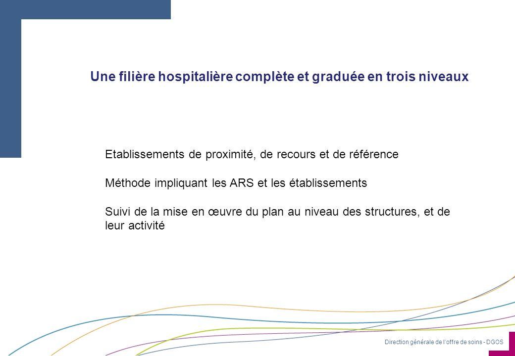 Une filière hospitalière complète et graduée en trois niveaux