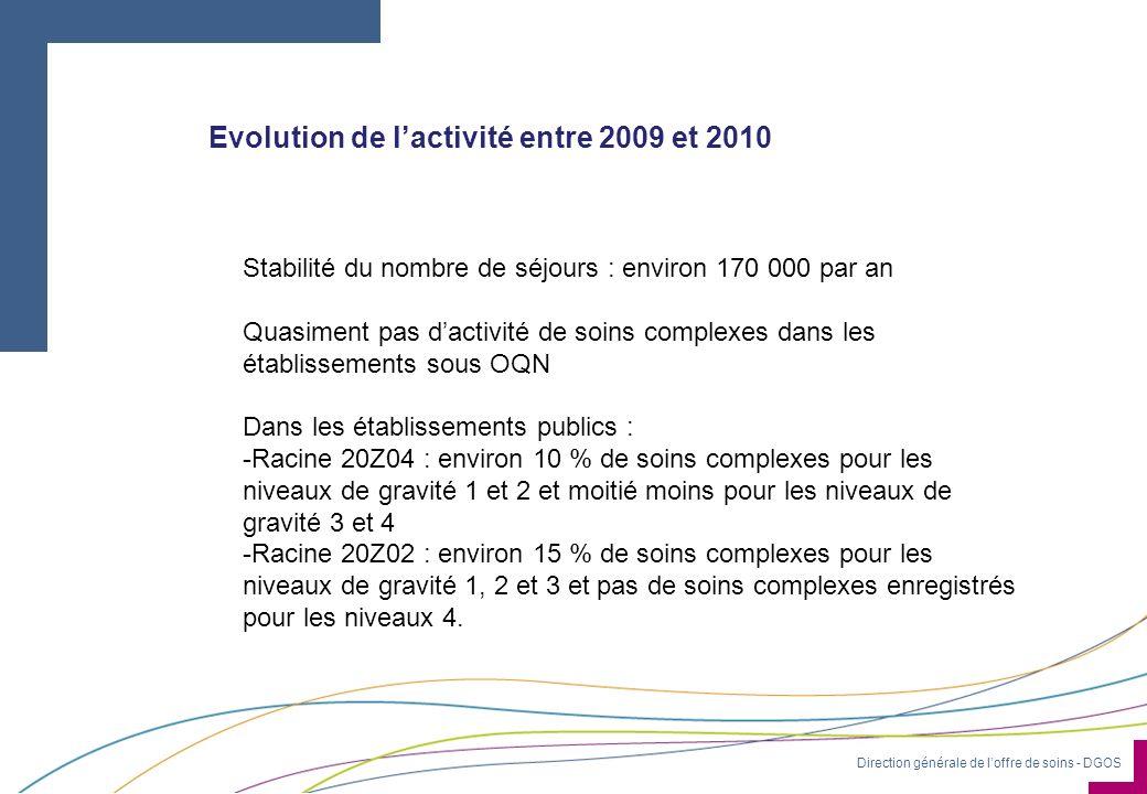 Evolution de l'activité entre 2009 et 2010