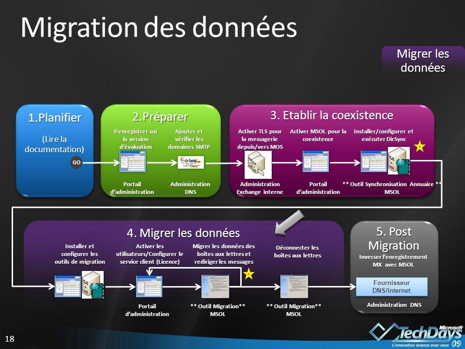 Migration des données Migrer les données 1.Planifier 2.Préparer