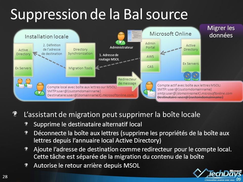 Suppression de la Bal source
