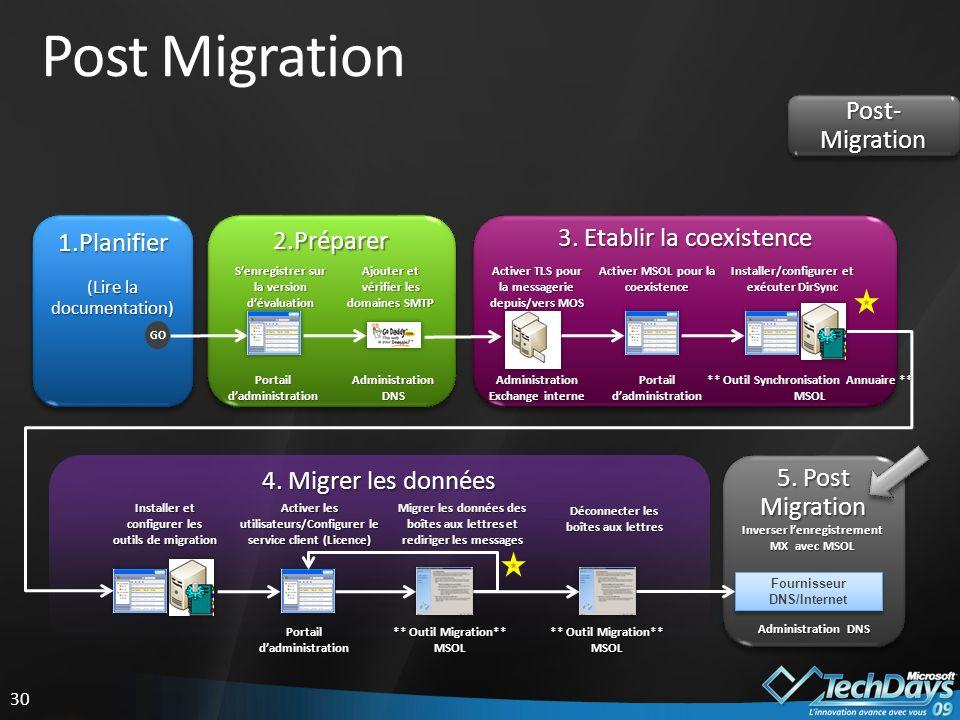 Post Migration Post-Migration 1.Planifier 2.Préparer