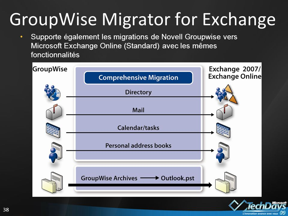 GroupWise Migrator for Exchange