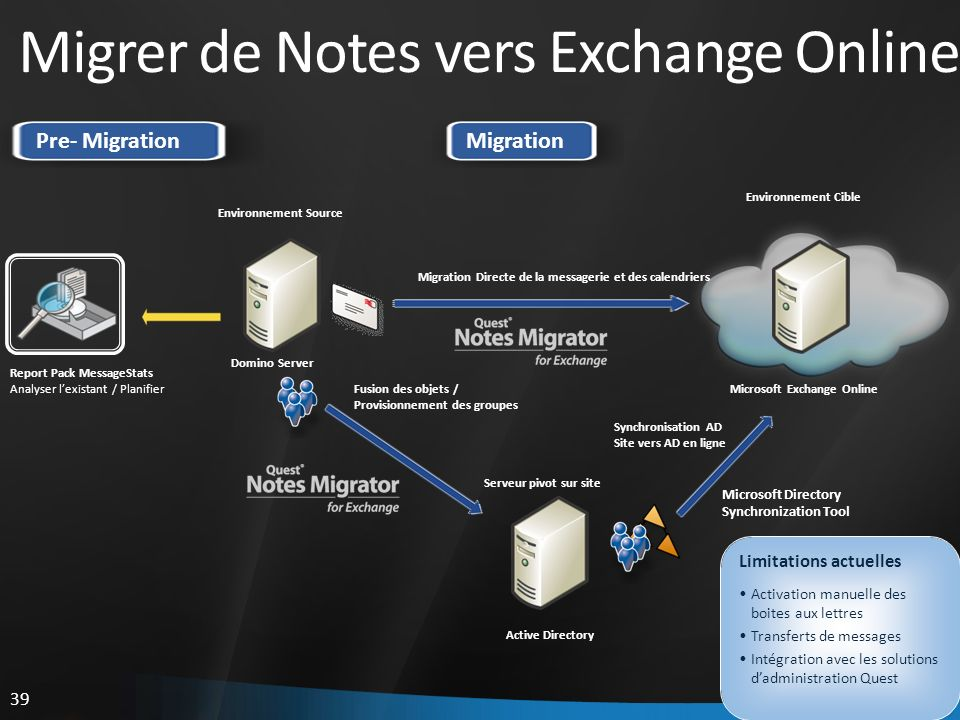 Migrer de Notes vers Exchange Online