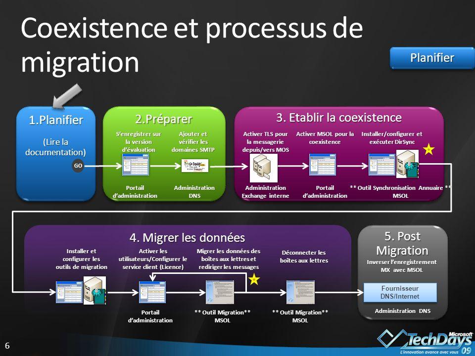 Coexistence et processus de migration