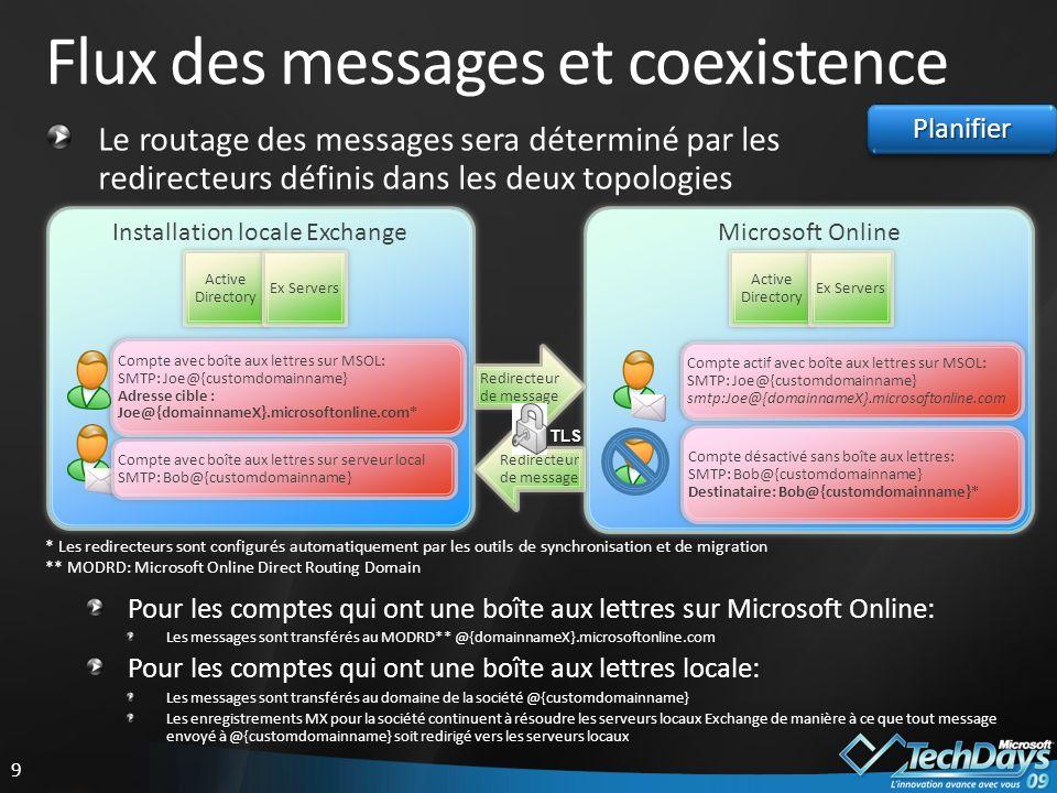 Flux des messages et coexistence