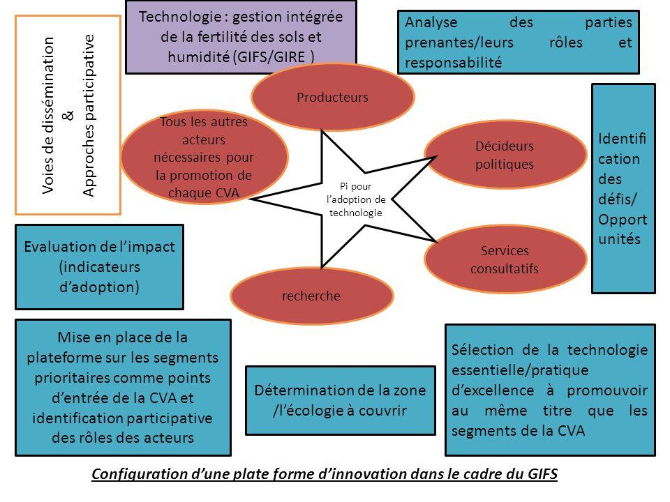 Configuration d'une plate forme d'innovation dans le cadre du GIFS