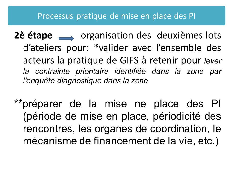 Processus pratique de mise en place des PI