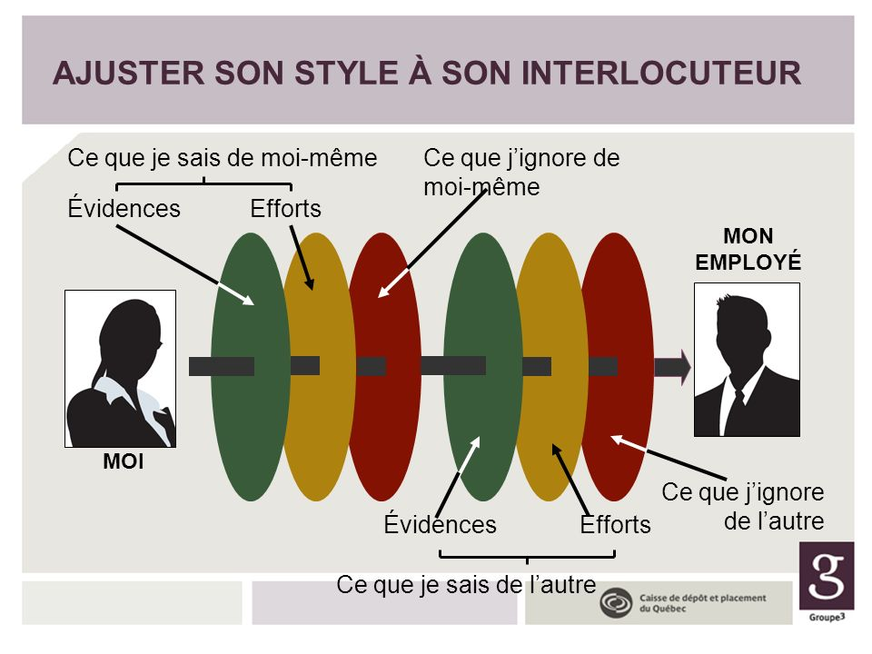 AJUSTER SON STYLE À SON INTERLOCUTEUR