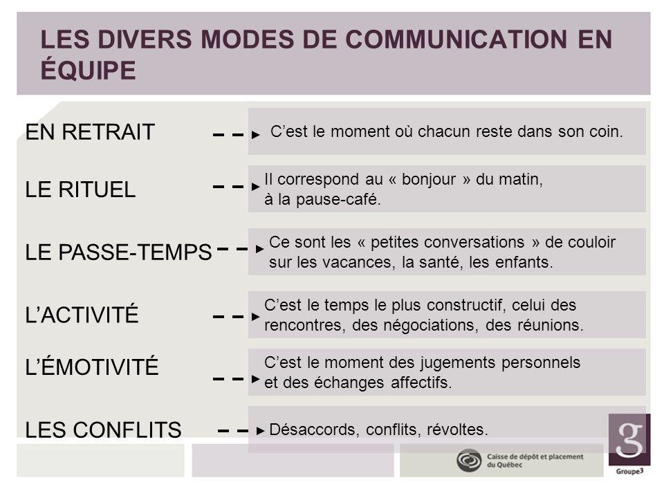 LES DIVERS MODES DE COMMUNICATION EN ÉQUIPE