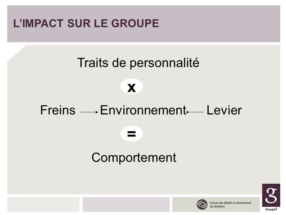 x = Traits de personnalité Freins Environnement Levier Comportement